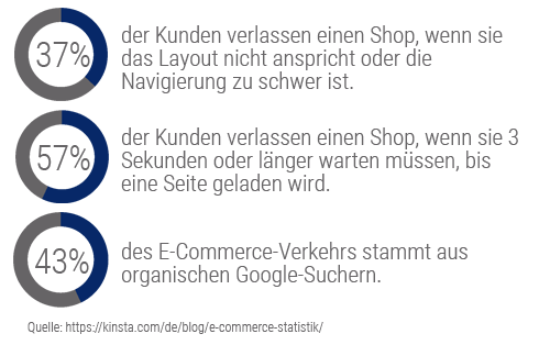 Grafik Onlineshop