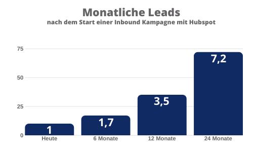 Lead Steigerung