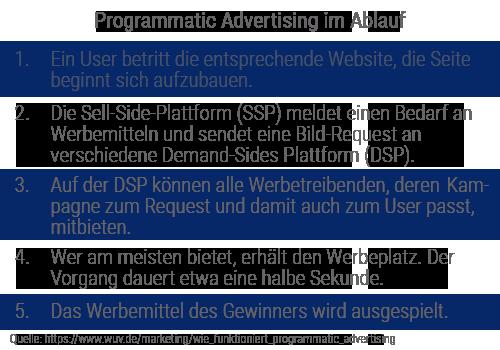 Grafik Programmatic Advertising